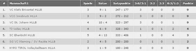 Tabelle Herren Landesliga B VC St. Johann